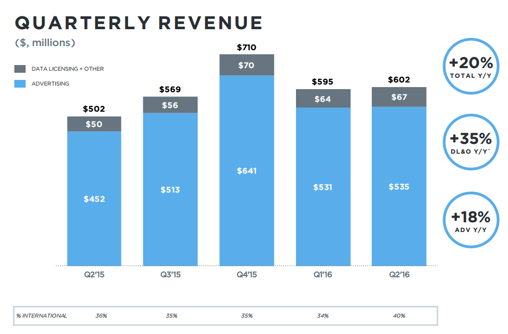 Twitter Q2 Numbers: User Growth Up, Ad Performance Below Expectation | Social Media Today