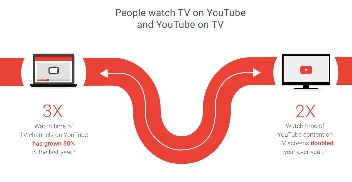 Facebook, Twitter and Snapchat Continue to Make Moves into TV-Like Content | Social Media Today