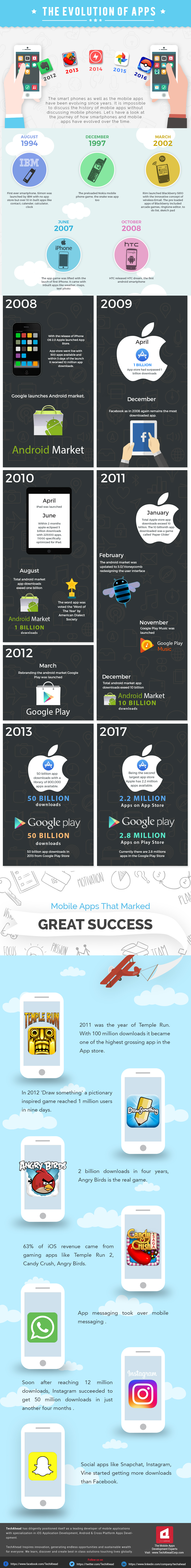 The Evolution of Apps - And What's Coming Next [Infographic] | Social Media Today