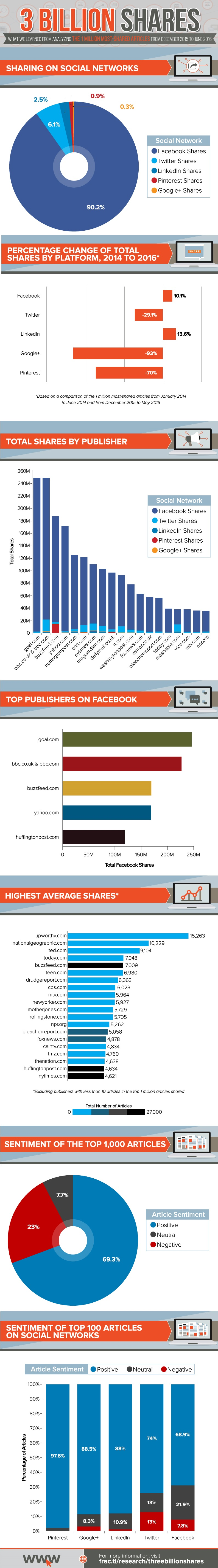 Insights from the Million Most Shared Articles of 2016 [Infographic] | Social Media Today