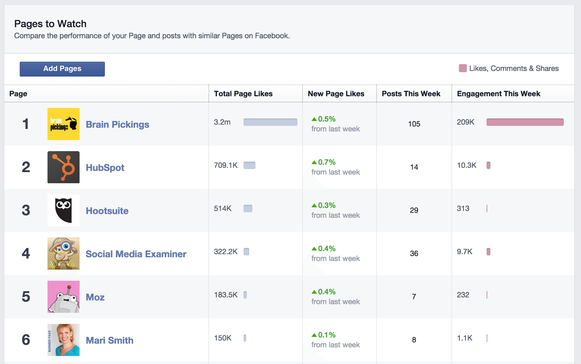5 Free Tools to Monitor Your Competitors' Digital Marketing Campaigns | Social Media Today