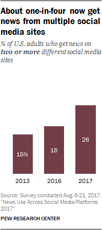 Social Media Influence Rising, According to New Pew Research Study | Social Media Today