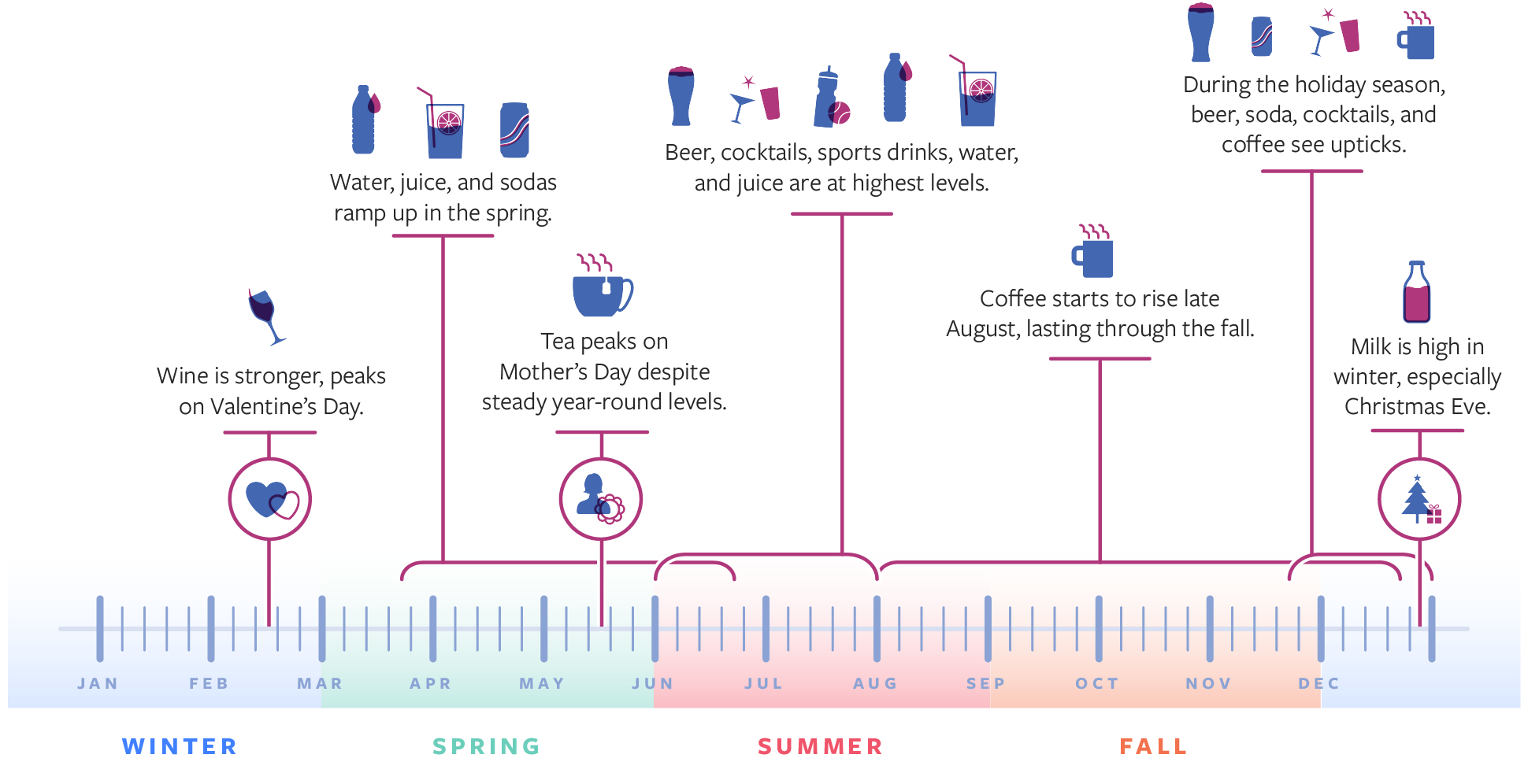 Facebook Releases New Data on Beverage-Related Conversation Across Facebook and Instagram | Social Media Today