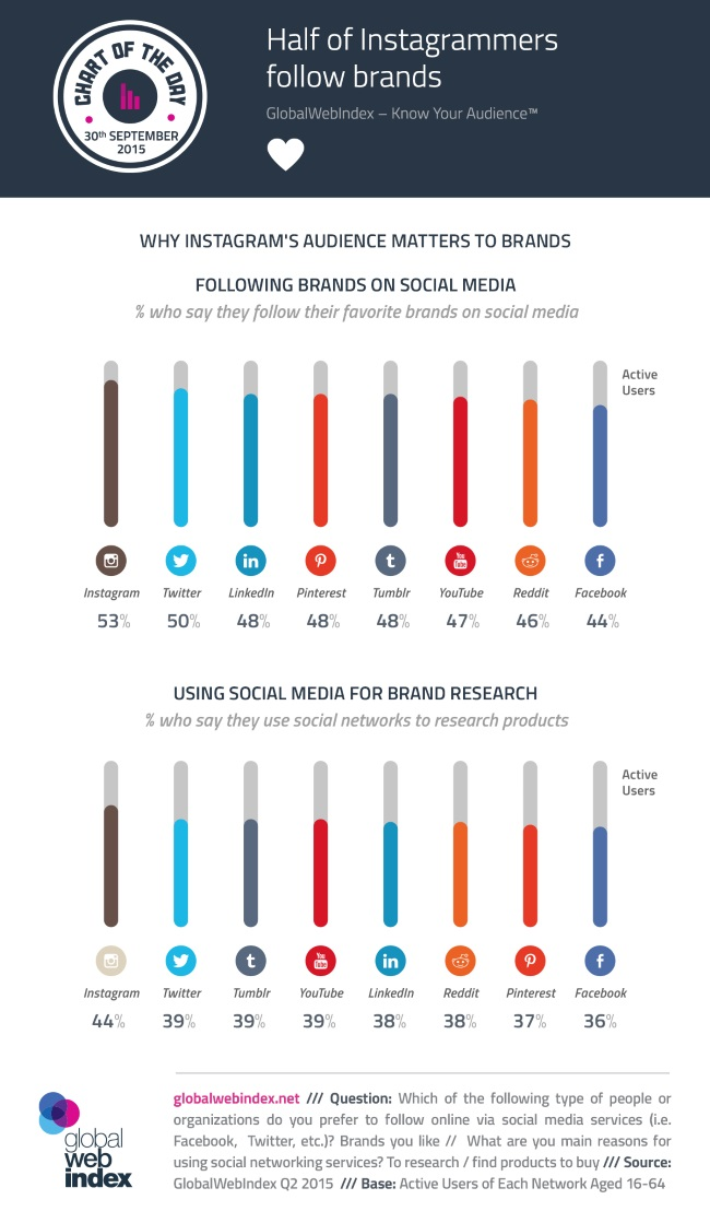 How Many Social Media Users Follow Brand Pages [Infographic] | Social Media Today