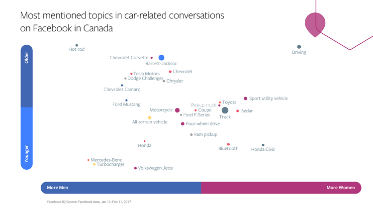 Pinterest Releases New Report on Automotive Industry Opportunities on the Platform | Social Media Today