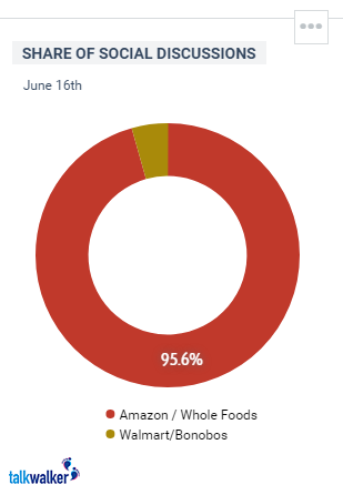 Amazon, Whole Foods and the Transformation of Retail - The View from Social   Social Media Today