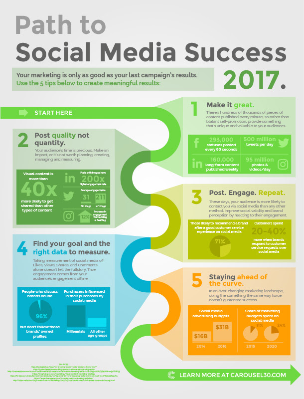 The Path to Social Media Success 2017 [Infographic] | Social Media Today