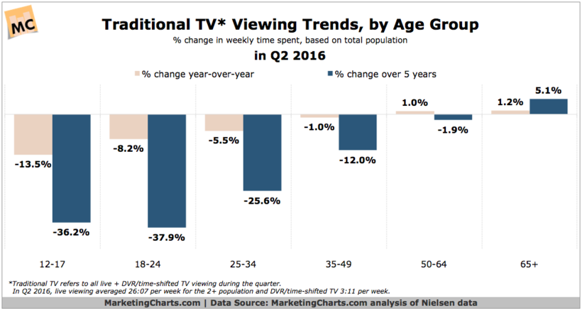 Will Social Media Become the New TV for Brands? | Social Media Today