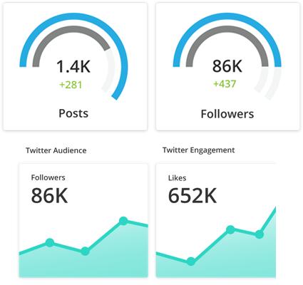 3 Collaboration Tools Every Social Media Marketing Team Needs | Social Media Today