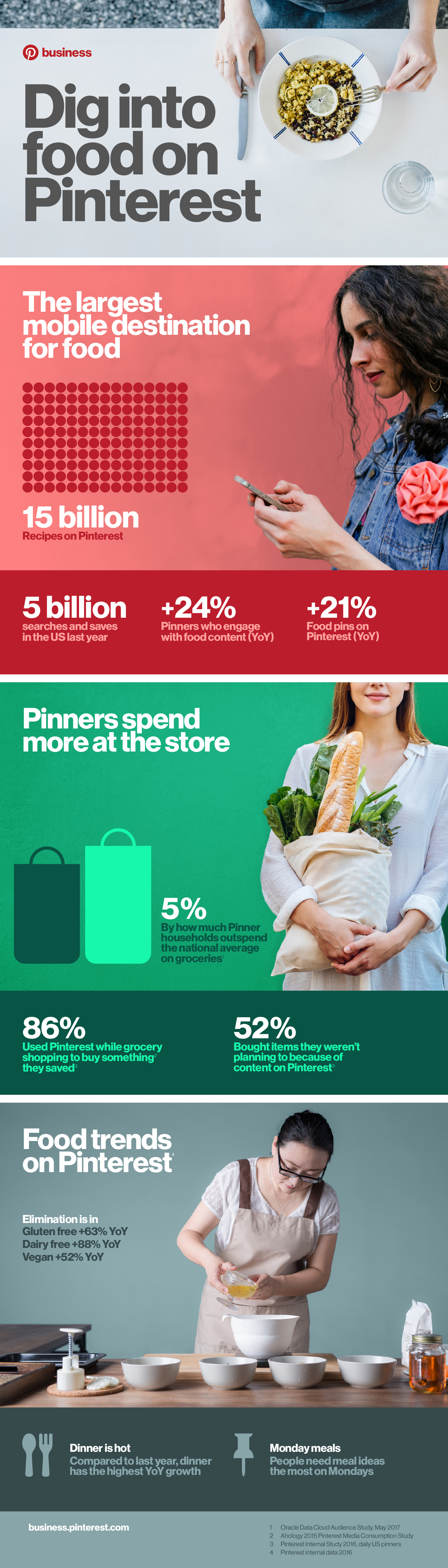 The Growth of Food-Related Content on Pinterest [Infographic] | Social Media Today