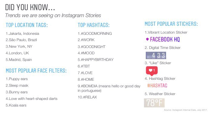 Instagram Releases New Stats on Stories Use to Celebrate Stories' First Anniversary | Social Media Today