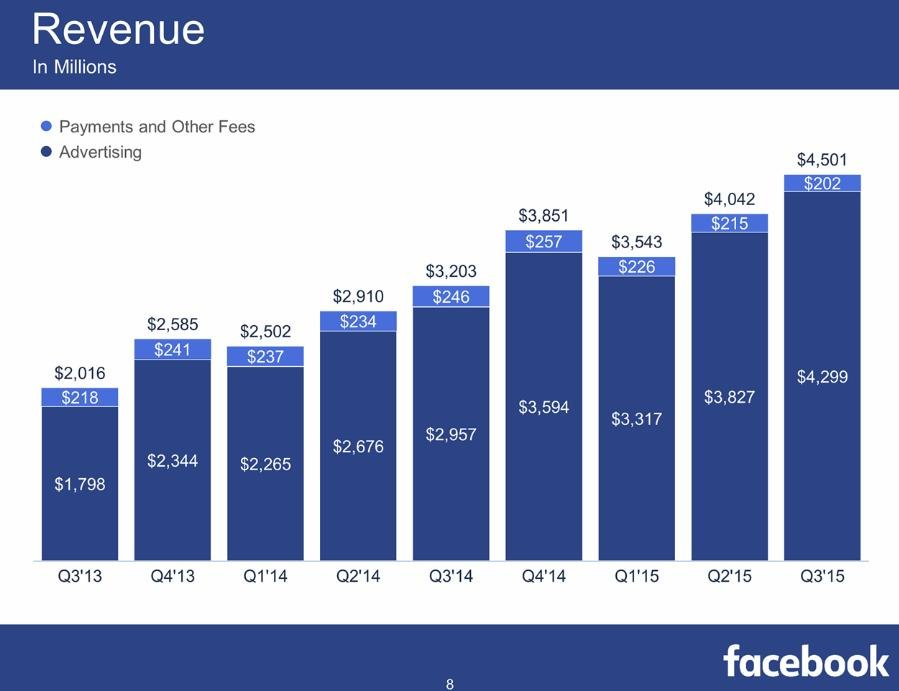 Facebook Q3 Numbers: More Than a Billion Users, and 8 Billion Video Views, Every Day | Social Media Today