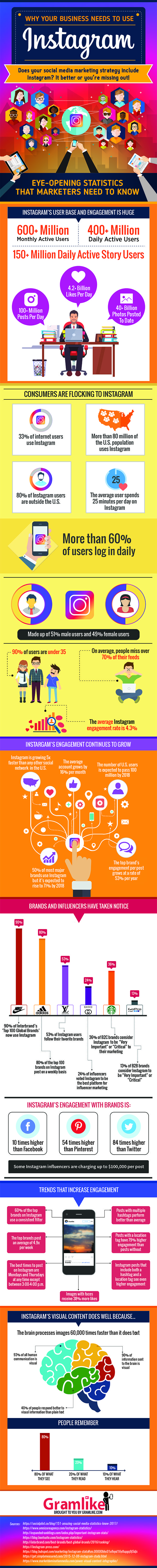Why Your Business Needs to Use Instagram in 2017 [Infographic] | Social Media Today