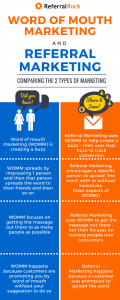 WOMM and Referral Marketing