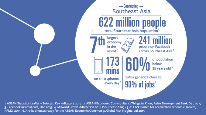 Facebook Now Reaching 241 Million People in South East Asia | Social Media Today