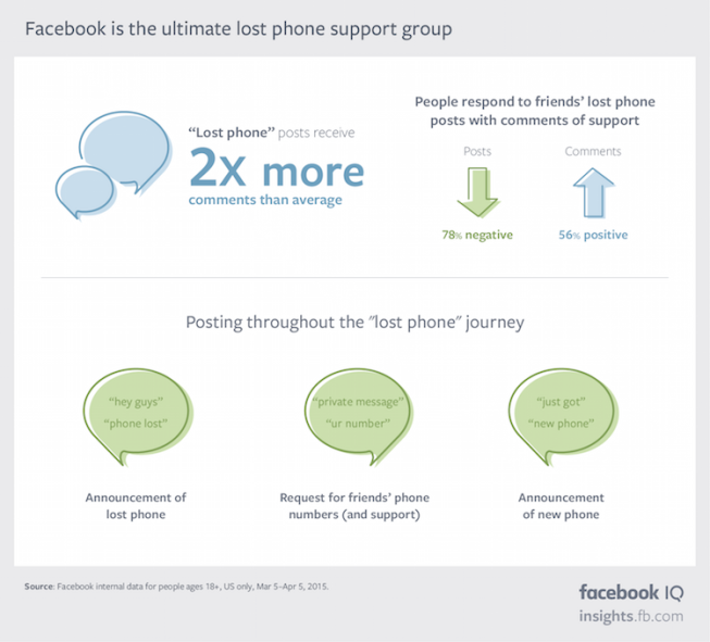 New Facebook Research Shows People Care About Their Phones - A Lot | Social Media Today