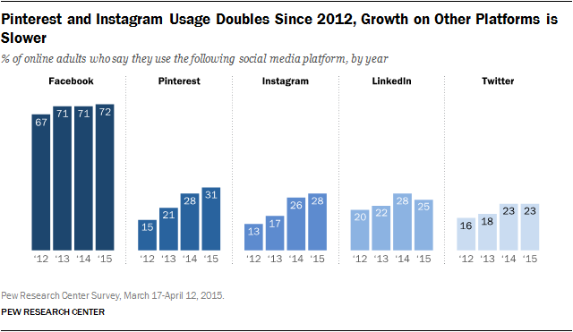 Pinterest and Instagram Users on the Rise - LinkedIn and Twitter, not so Much [Report] | Social Media Today