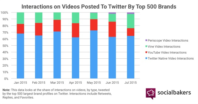 Native Videos the Best Option for Both Facebook and Twitter [Report] | Social Media Today