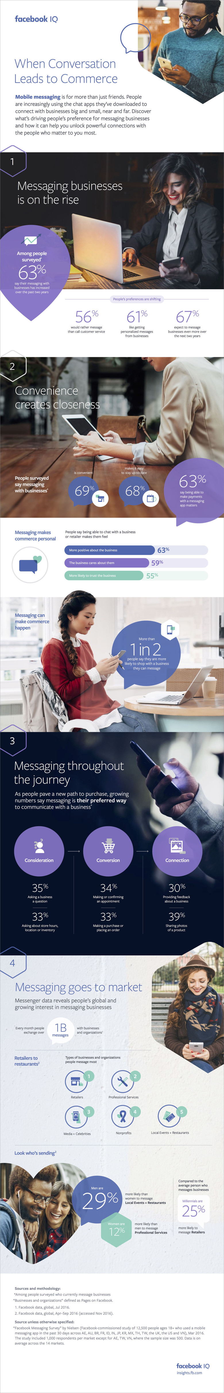 Facebook Releases New Data on the Rising Opportunity of Messenger for Business [Infographic] | Social Media Today