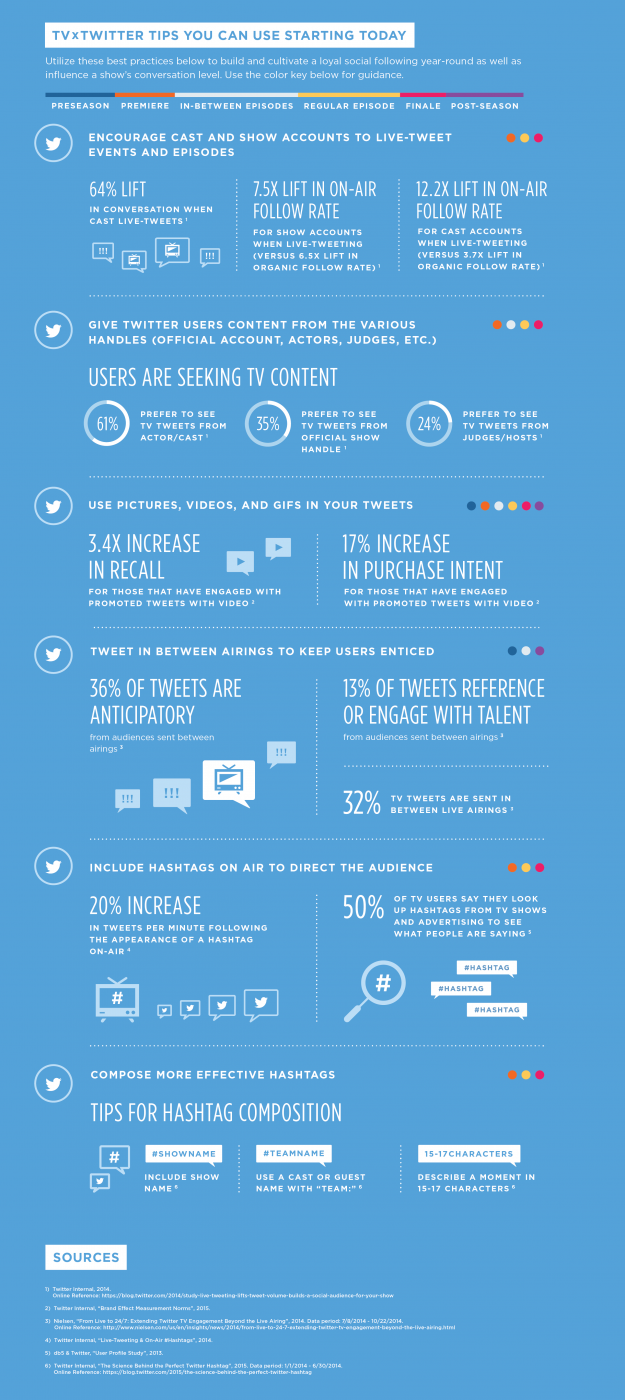 Twitter Best Practices for TV Shows and Real-Time Discussion [Infographic] | Social Media Today