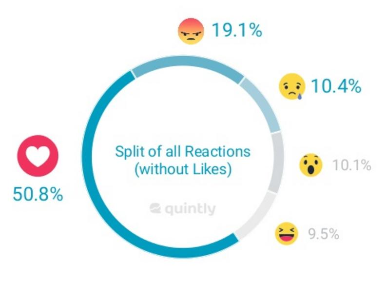 Facebook Reactions a Year on - How are Reactions Being Used and What Does That Tell Us? | Social Media Today