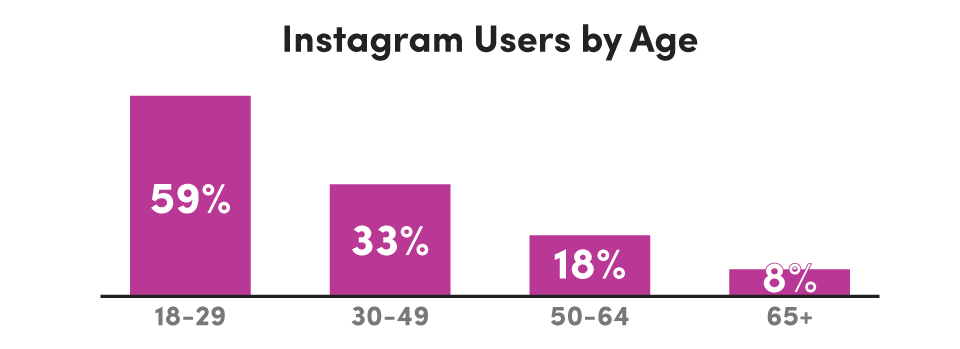 Instagram_Usage_by_Age