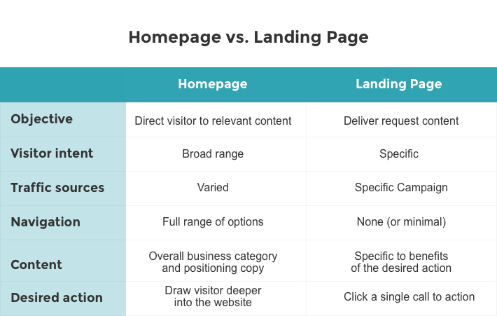 Landing Page vs. Homepage - and 11 Keys to Conversion | Social Media Today