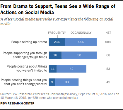 Text Messaging is the Dominant Form of Communication Among Teens [Report] | Social Media Today