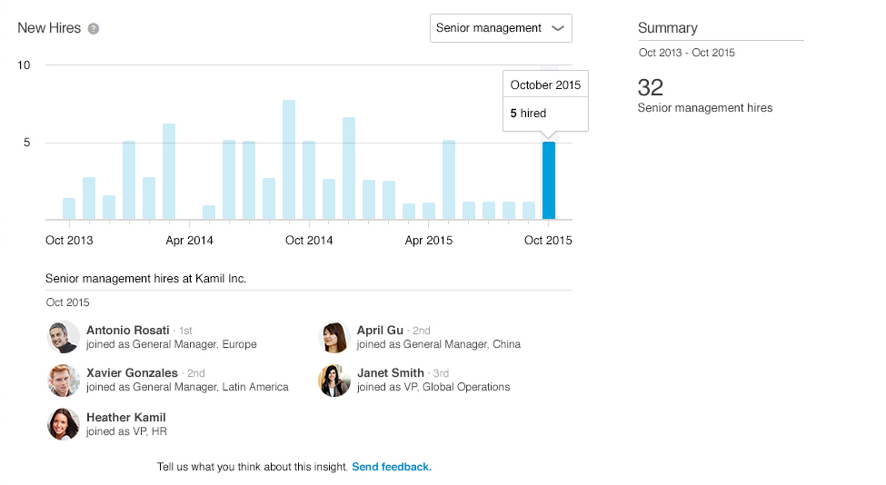 LinkedIn Unveils New 'Premium Insights' Data Tools for Company Pages | Social Media Today