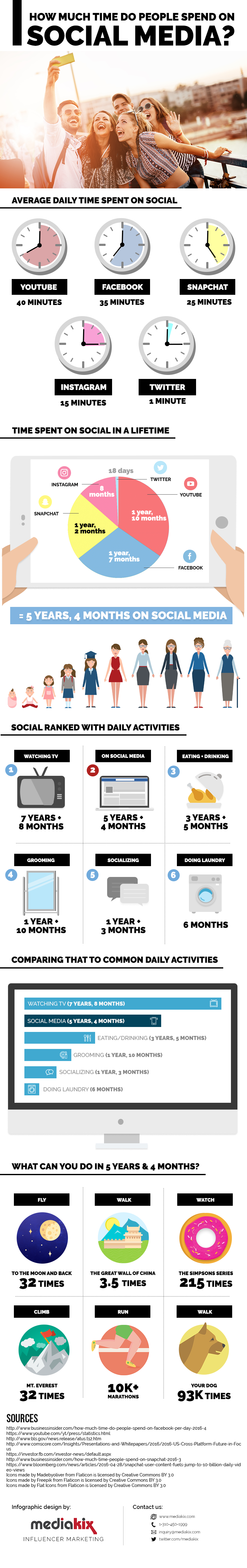 How Much Time People Spend on Social Media in a Lifetime [Infographic] | Social Media Today