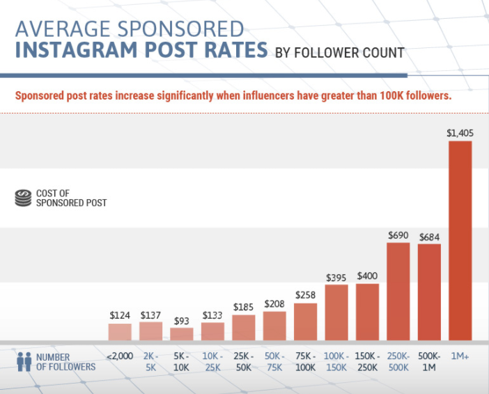 Should You Buy Followers and Likes on Social Media? | Social Media Today