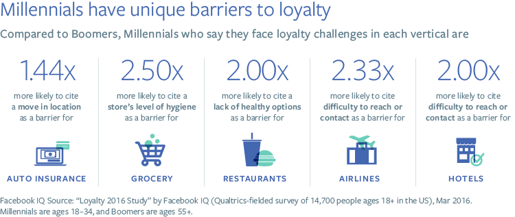 Facebook Releases New Report on Brand Loyalty and Millennials | Social Media Today