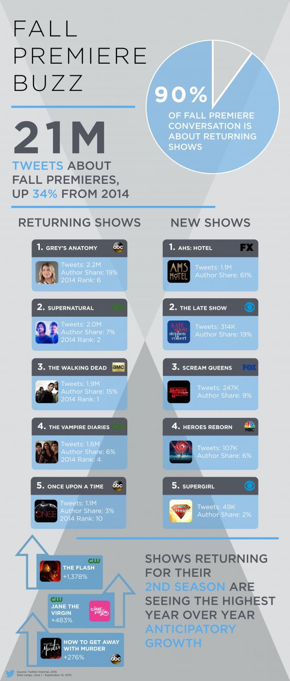 The Most Buzz-worthy Fall TV Shows, According to Twitter [Infographic] | Social Media Today