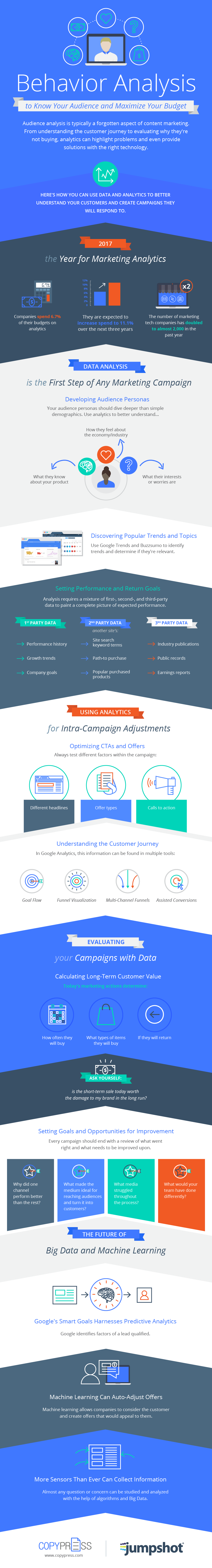 Using Behavioral Analysis to Improve Marketing ROI [Infographic] | Social Media Today