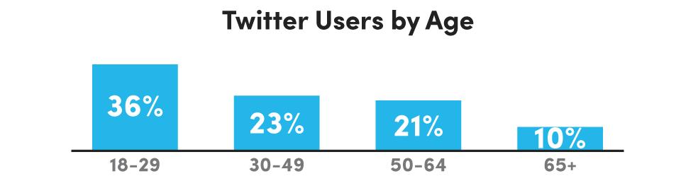 Twitter_Age_Demographics