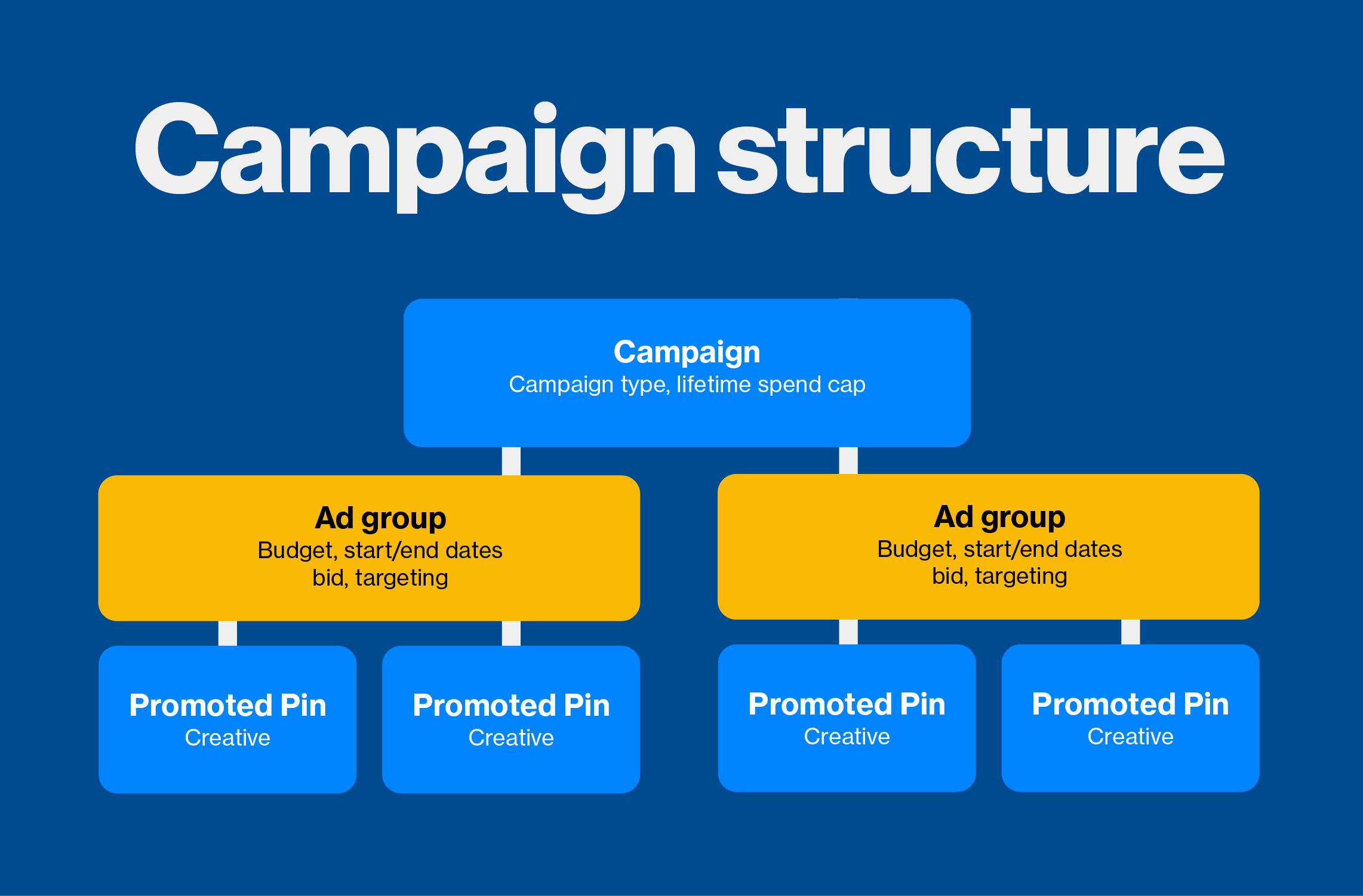 Pinterest Announces Ad Groups for Campaigns | Social Media Today