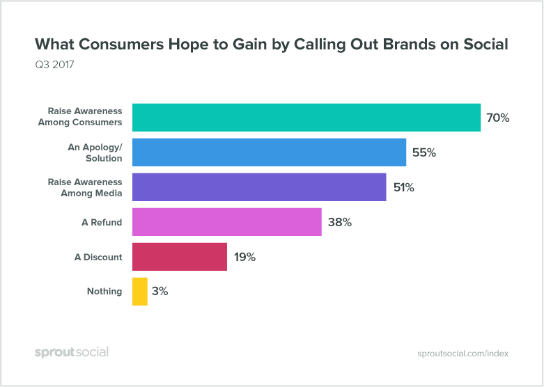 Consumer Expectations Rising on Social Customer Care [Report] | Social Media Today
