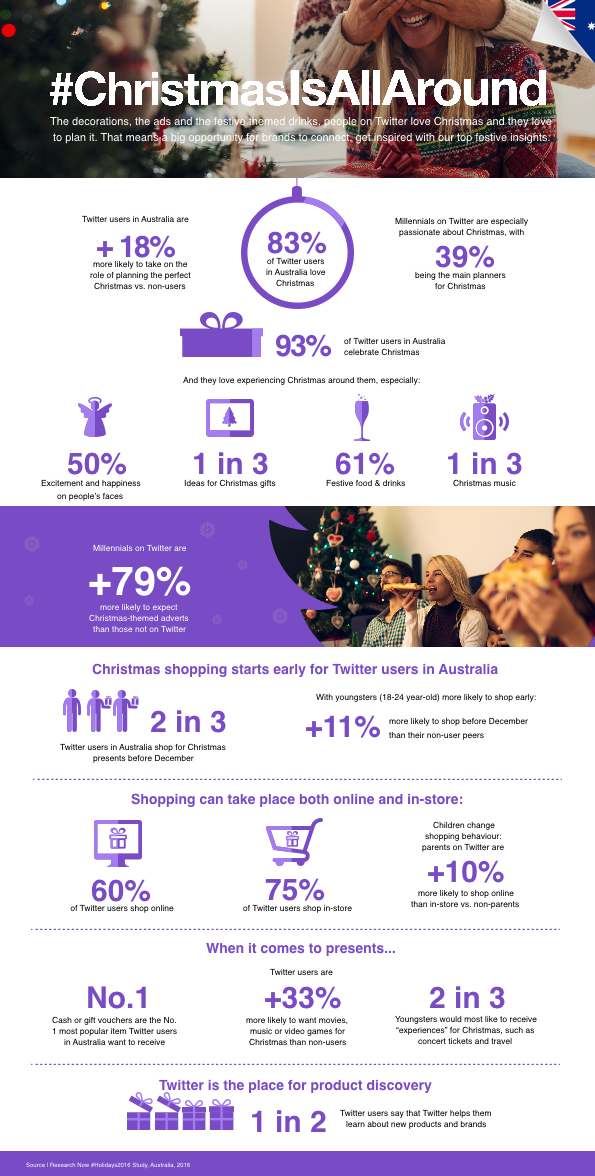 Twitter Releases New Christmas Shopping Data for Australian Users [Infographic] | Social Media Today