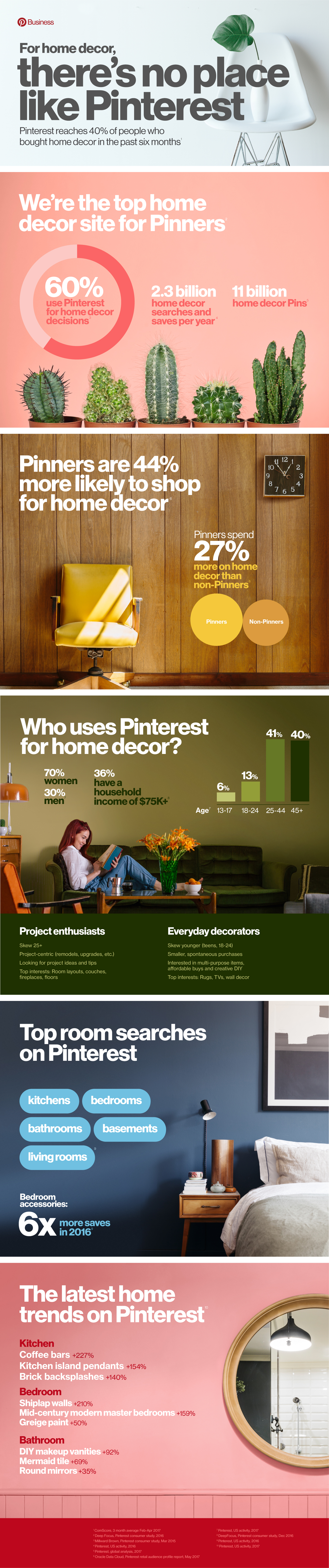 Pinterest Releases New Data on How People Use the Platform for Home Décor Shopping [Infographic] | Social Media Today