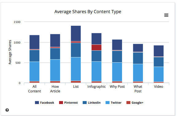 Buzzsumo average social shares by content type