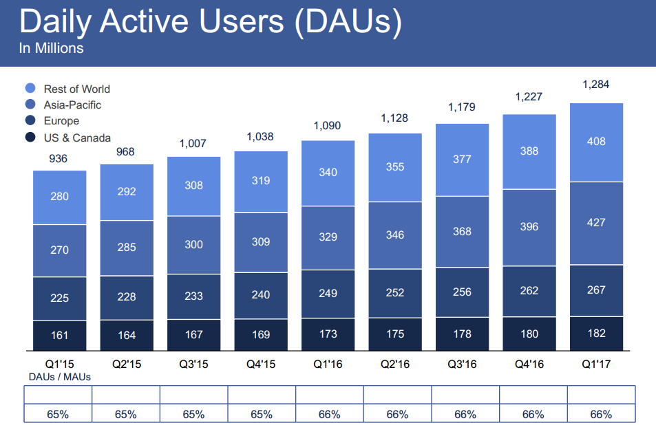 Facebook Now up to 1.9 Billion Users, Expansion in Asia Pacific Market | Social Media Today