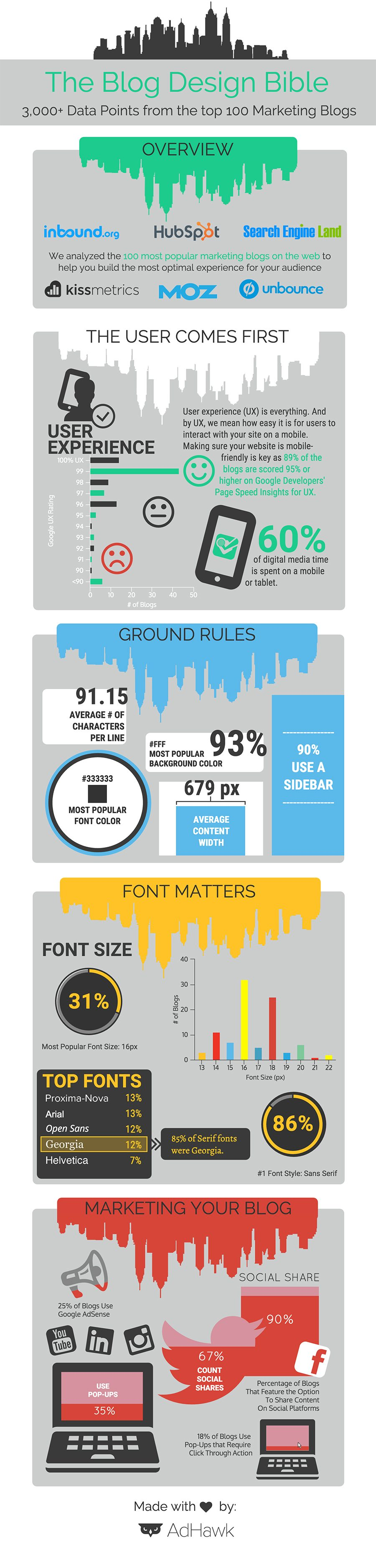 10 Blog Design Stats to Shape Your Blogging Strategy [Infographic] | Social Media Today