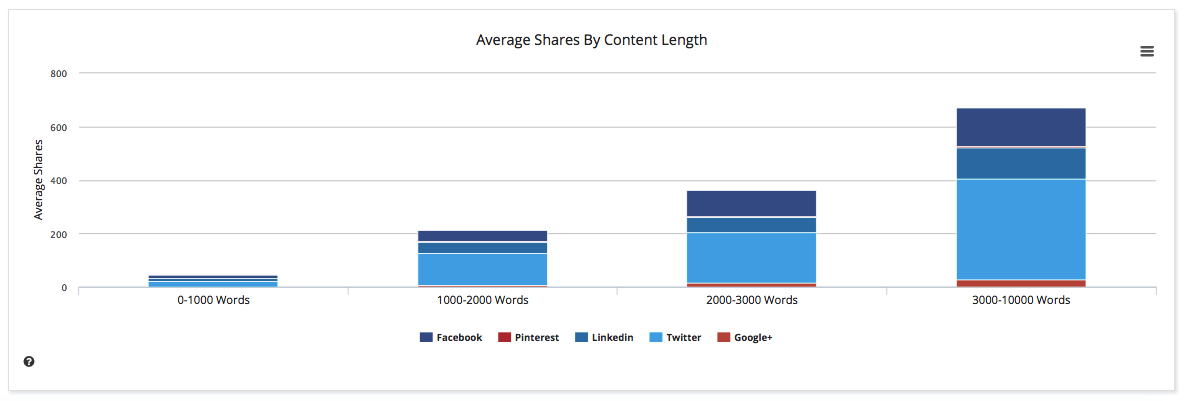 Buzzsumo average social shares by content length