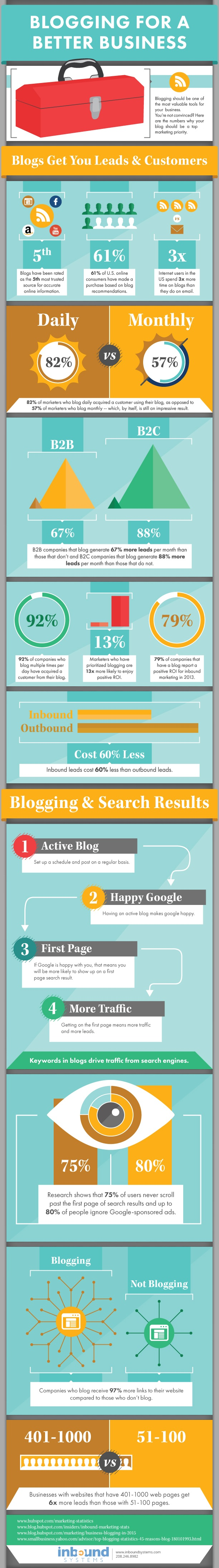 15 Important Stats About Blogging and Content Marketing [Infographic]