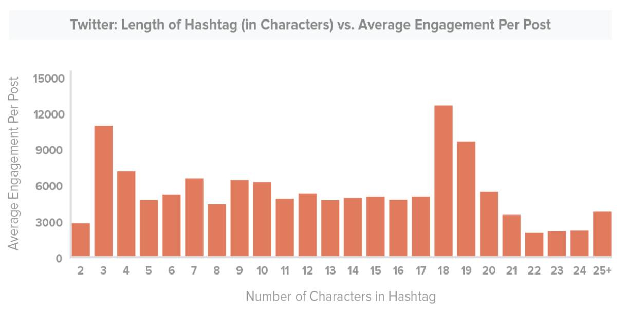New Report Looks at Optimal Hashtag Use on Twitter, Instagram and Facebook | Social Media Today