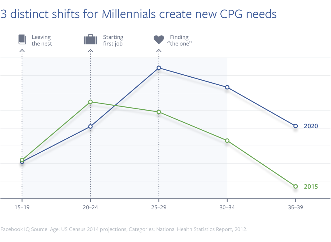 Facebook Releases Data on Millennial Shopping Trends [Infographic] | Social Media Today