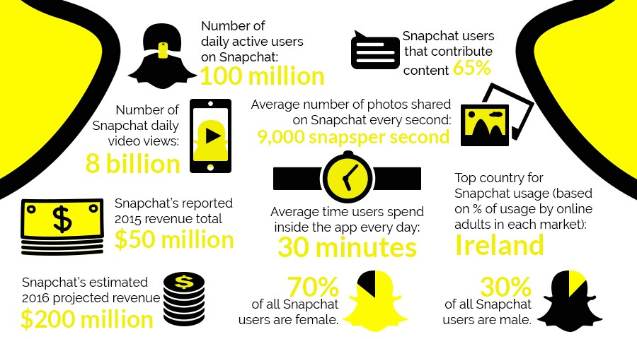5 Ways to Use Snapchat to Grow Your Business | Social Media Today