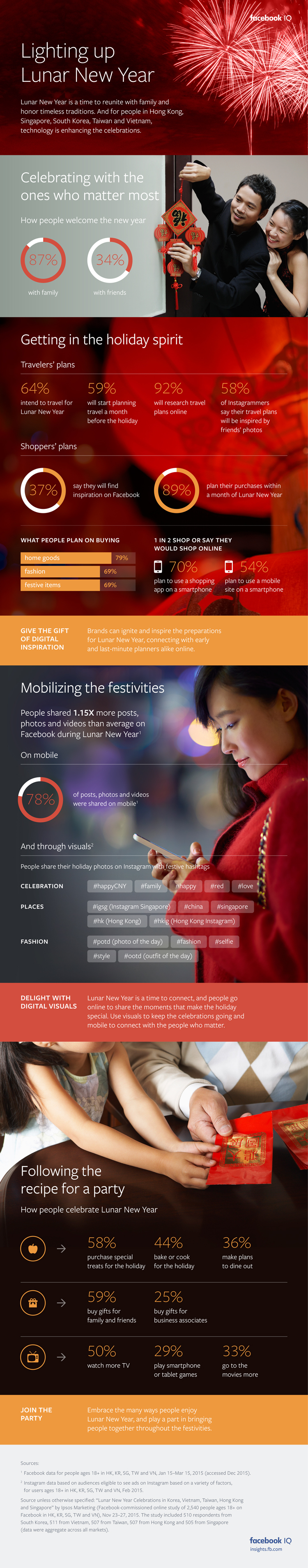 Facebook Releases Report into How People Use Social During Lunar New Year [Infographic] | Social Media Today