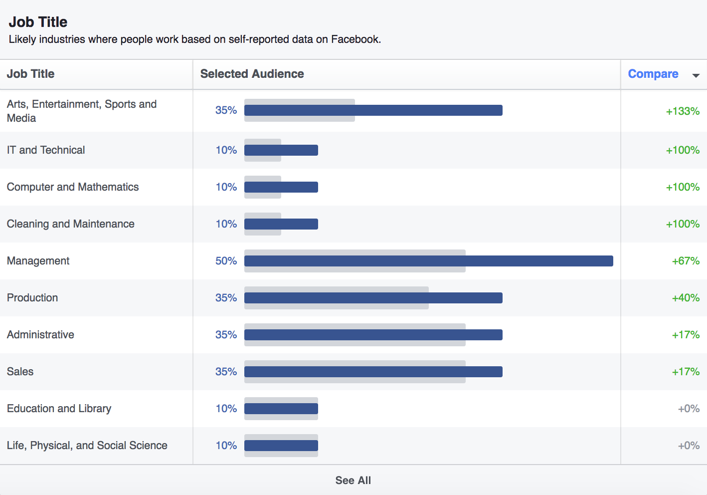 9 Keys to Truly Excellent Facebook Marketing | Social Media Today