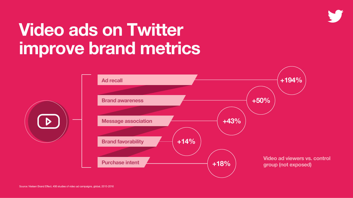Twitter Announces Mid-Roll Video Ads, Continuing Focus on Video Monetization | Social Media Today